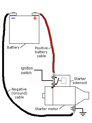 7385_starter_2 difflock view topic altenator issues suzuki samurai starter wiring diagram at fashall.co